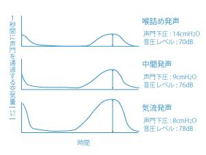 喉詰め・中間・気流発声のグロトグラム図